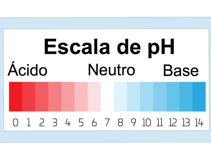 escala de pH de acidos y bases