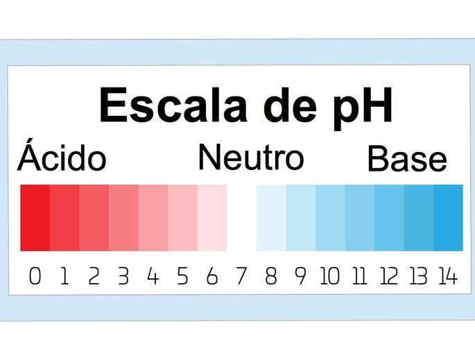 escala de pH de acidos y bases