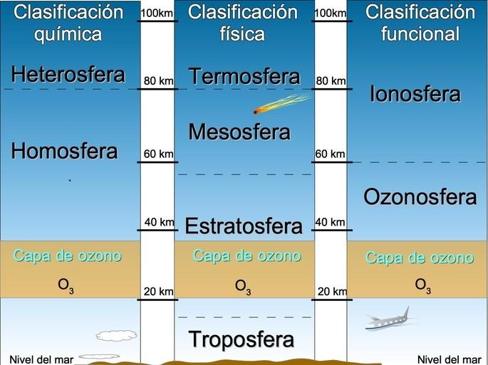 las capas de la atmosfera en tres sistemas de clasificacion