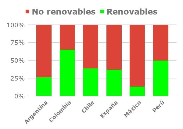 Grafico proporcion renovables y no renovables