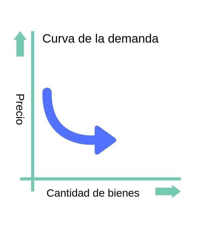 oferta y demanda, curva de la demanda