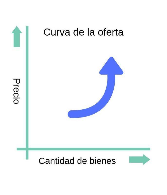 oferta y demanda, curva de la oferta