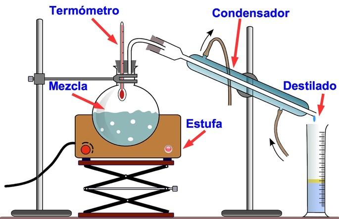 esquema del equipo de destilacion