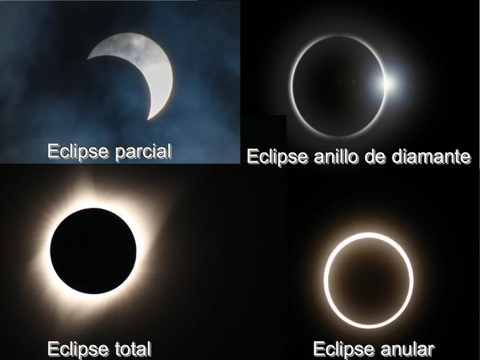 eclipses solares: parcial, total, anular y en forma de anillo de diamante