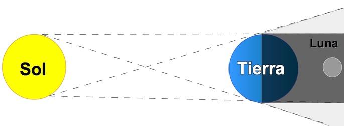 como se forma el eclipse lunar