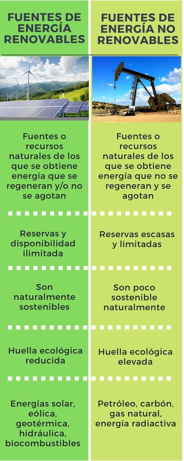 Inforgrafía energias renovables y no renovables
