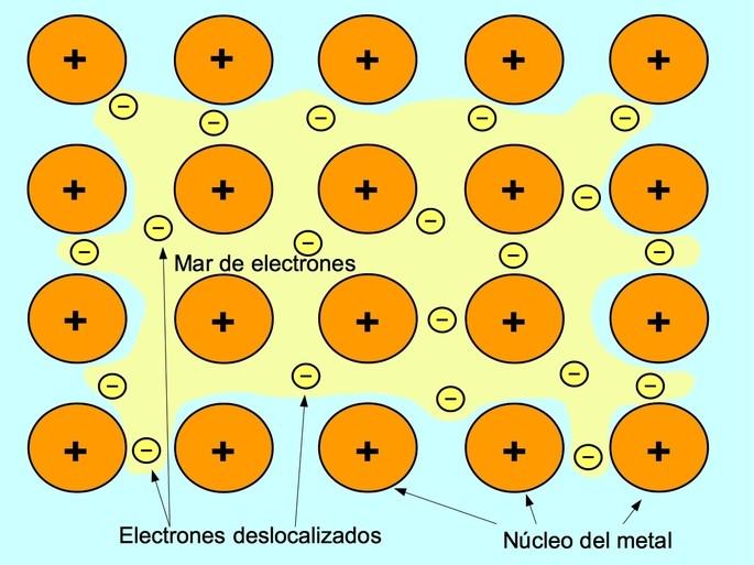 modelo del enlace quimico metalico mostrando los nucleos positivos rodeados de los electrones deslocalizados