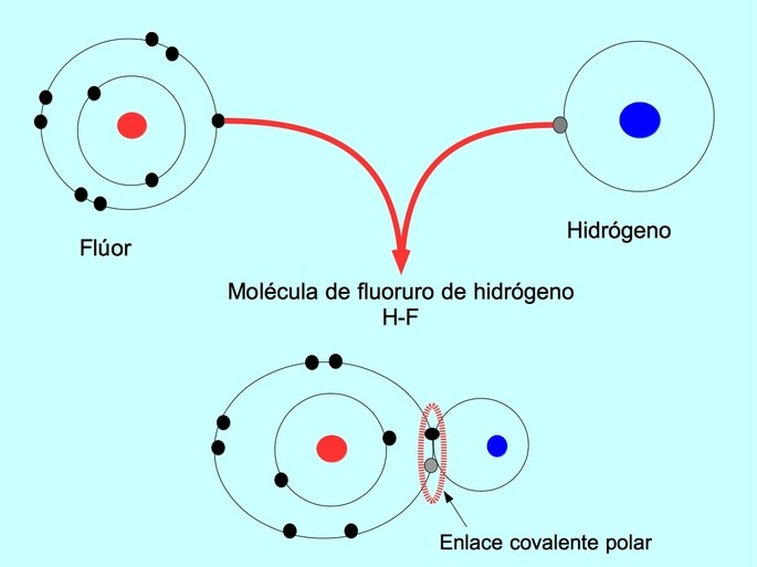 enlace covalente polar entre hidrogeno y fluor en el HF