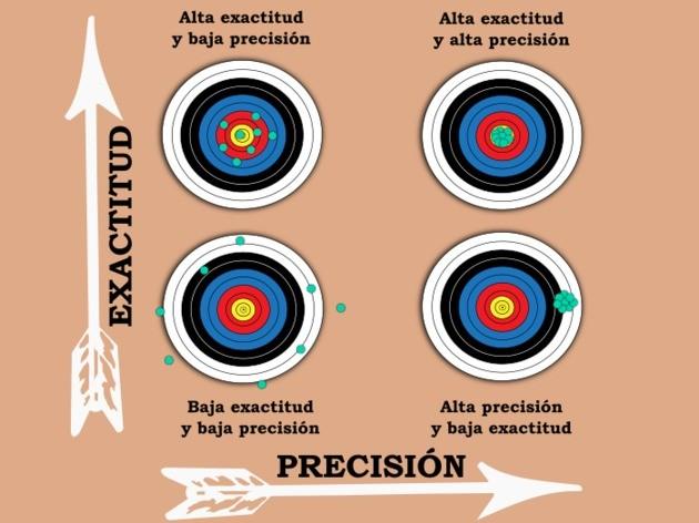 exactitud y precisión ejemplo