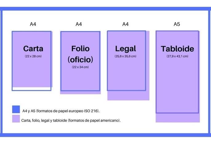 tamaños de papel carta, oficio, letter, legal, tabloide