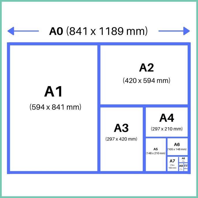 Tamaños de papel A0, A1, A2, A3, A4, A5, A6, A7, A8, A9, A10 ...