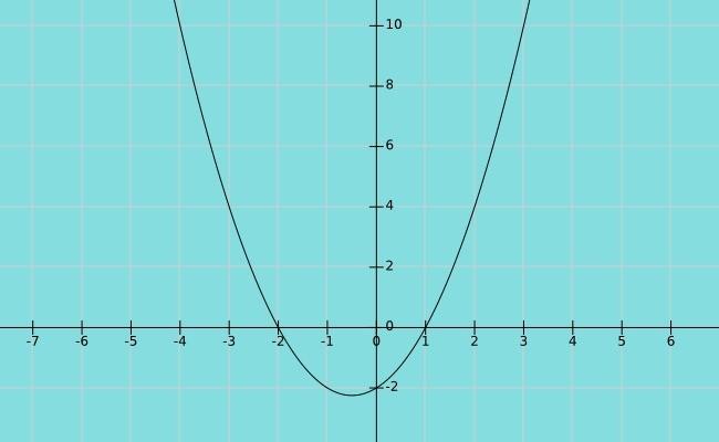 funcion polinomial relaciones y funciones