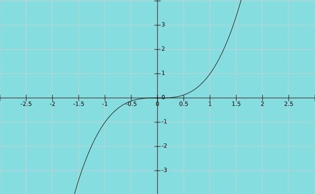 ejemplo de funcion x al cubo