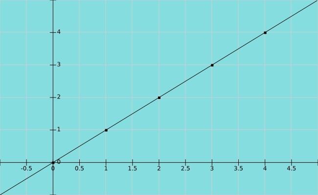 ejemplo de funcion lineal
