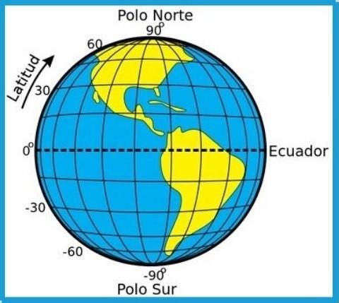 latitud, longitud, altitud