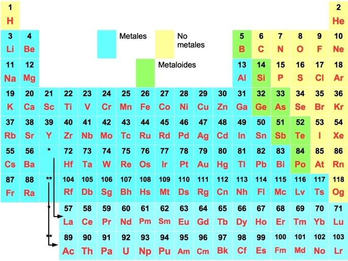 tabla periodica con metales y no metales
