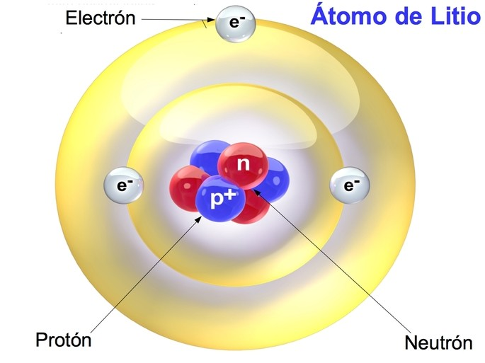 image of a lithium atom with 3 electrons 3 protons and 3 neutrons