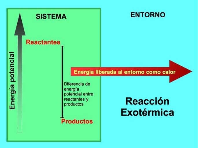 reaccion exotermica diferencia de energia potencial