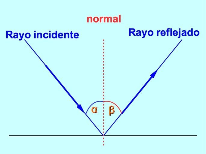 reflexion de la  luz mostrando el rayo incidente y rayo reflejado con los respectivos angulos
