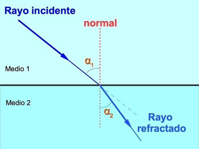 refraccion de un rayo de luz por dos medios diferentes